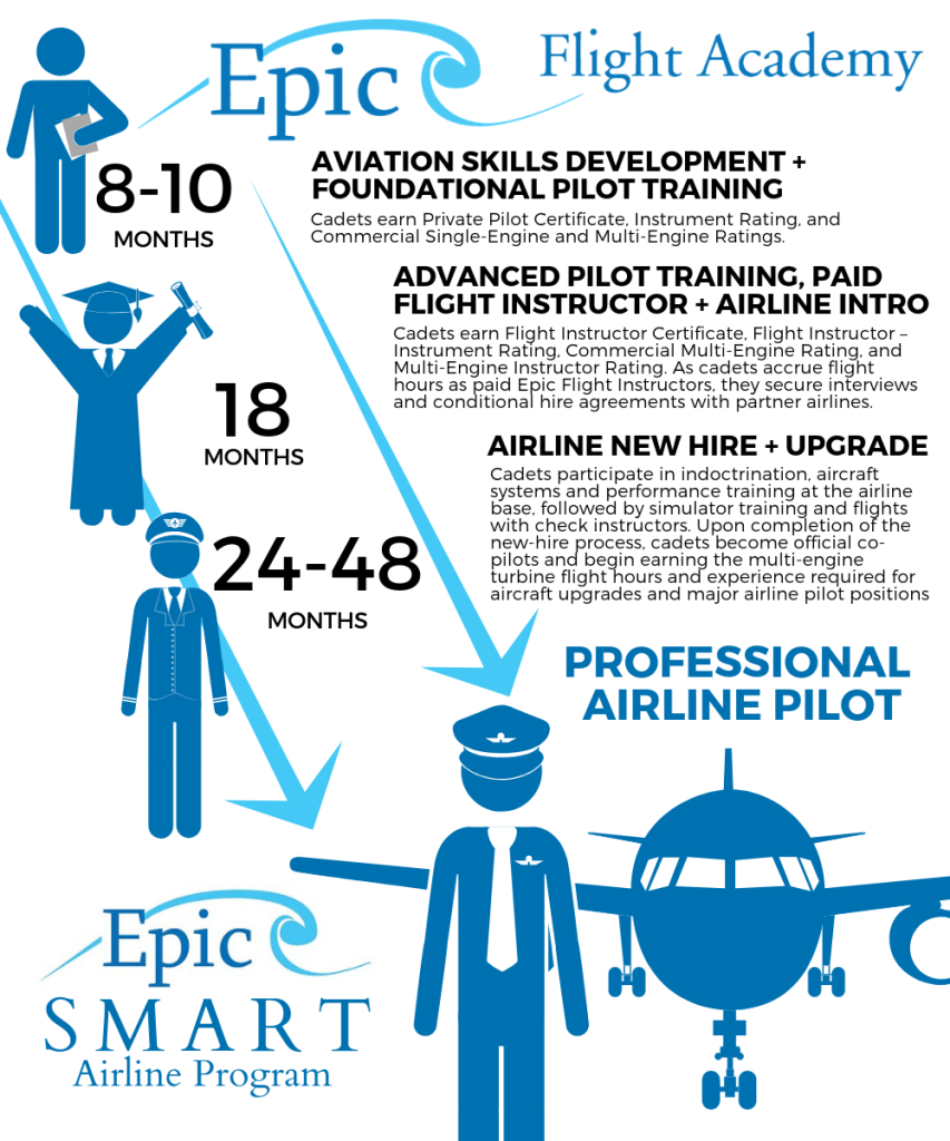 Smart Airline Program Epic Flight Academy
