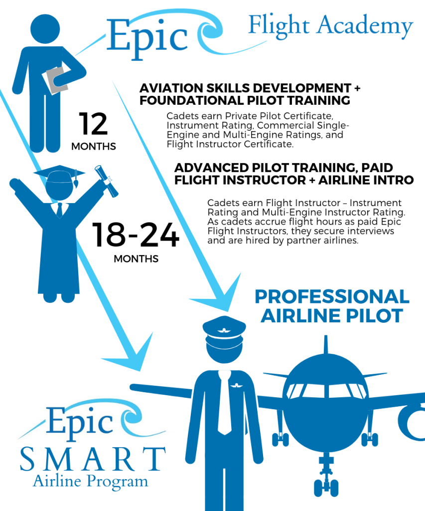 Epic Flight Academy SMART Airline Program