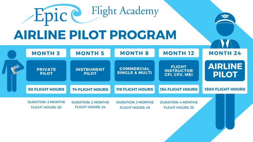 Epic Airline Pilot Program