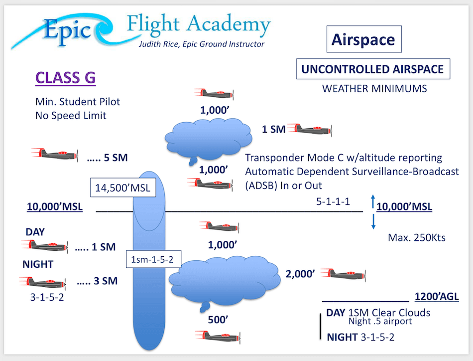 Uncontrolled Airspace Weather Minimums