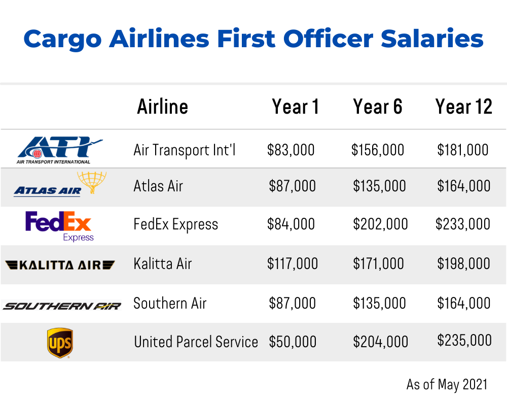 Cargo Airlines First Officer Salaries