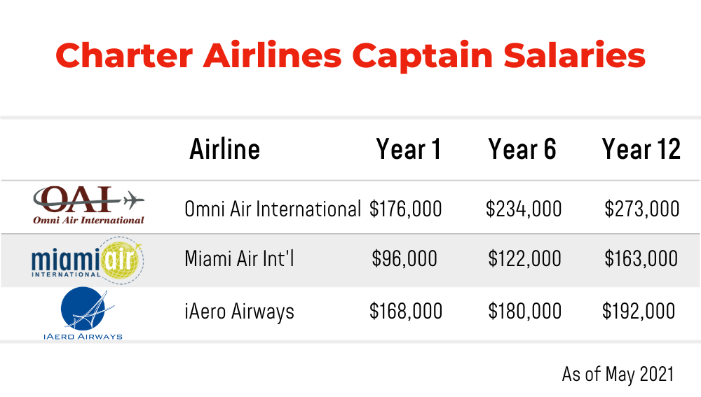 Charter Airlines Captain Salaries
