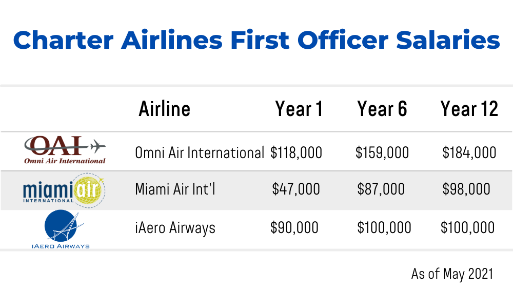 Charter Airlines First Officer Salaries