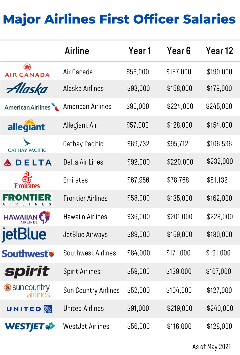 Major Airlines First Officer Salaries