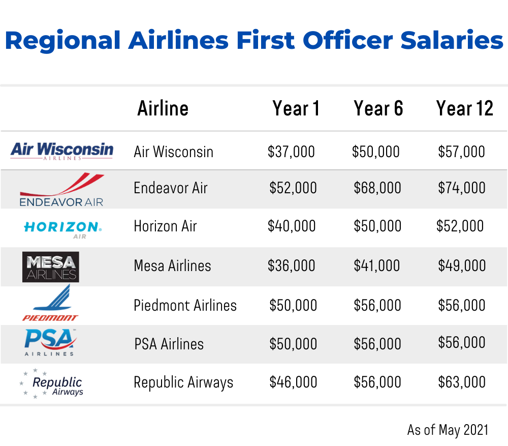 Regional Airlines First Officer Salaries