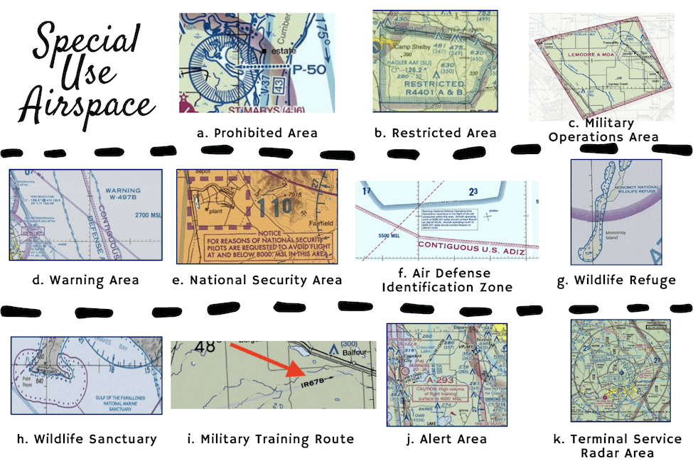 Special Use Airspace Examples