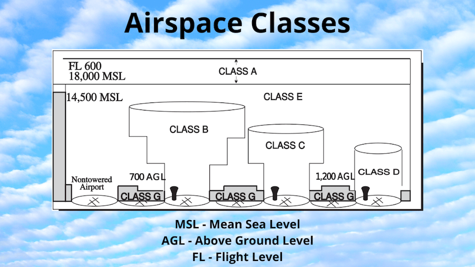 Dimensions of Airspace Classes