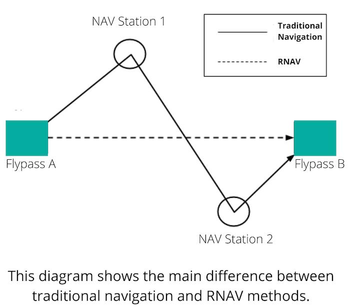 Traditional Navigation and RNAV Methods