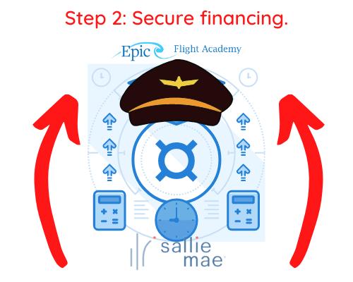 Step 2 Secure Financing