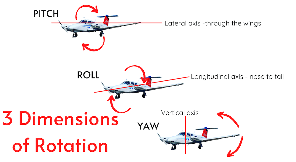 3 Dimensions of Rotation