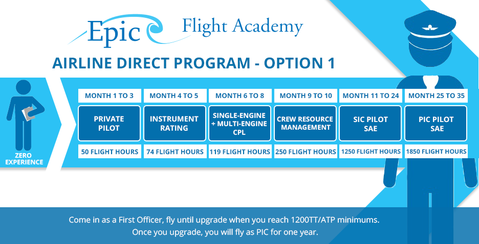 Airline Direct Schedule Option 1